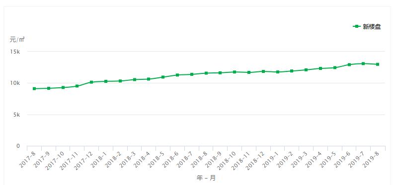 昆明近2年房价走势图-来源:中国房价行情网