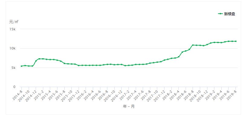 呈贡近5年房价走势 来源:中国房价行情网
