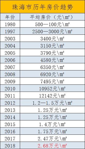 珠海历年房价趋势
