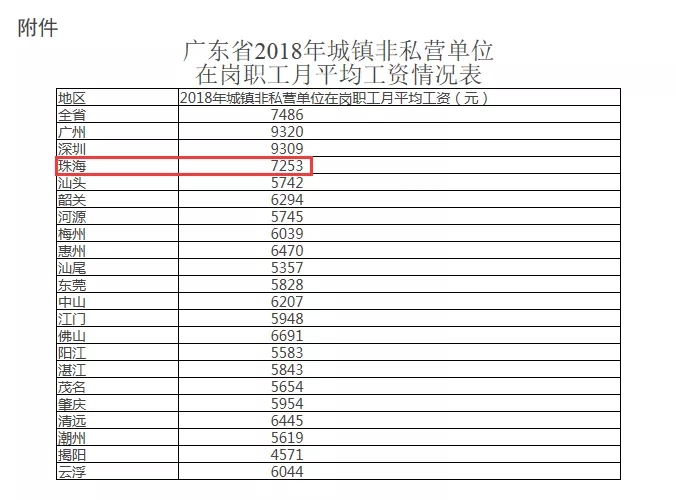 珠海人均收入排名