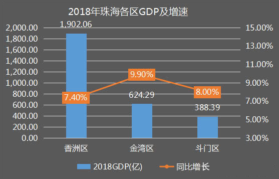 2018珠海各区gdp及增速