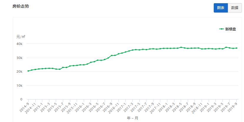 香洲新楼盘房价近5年走势分析 来源:中国房价行情网